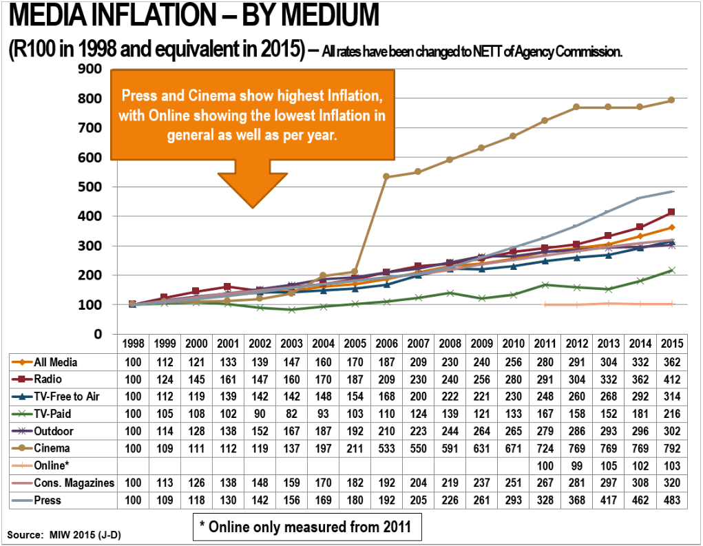 media inflation graph